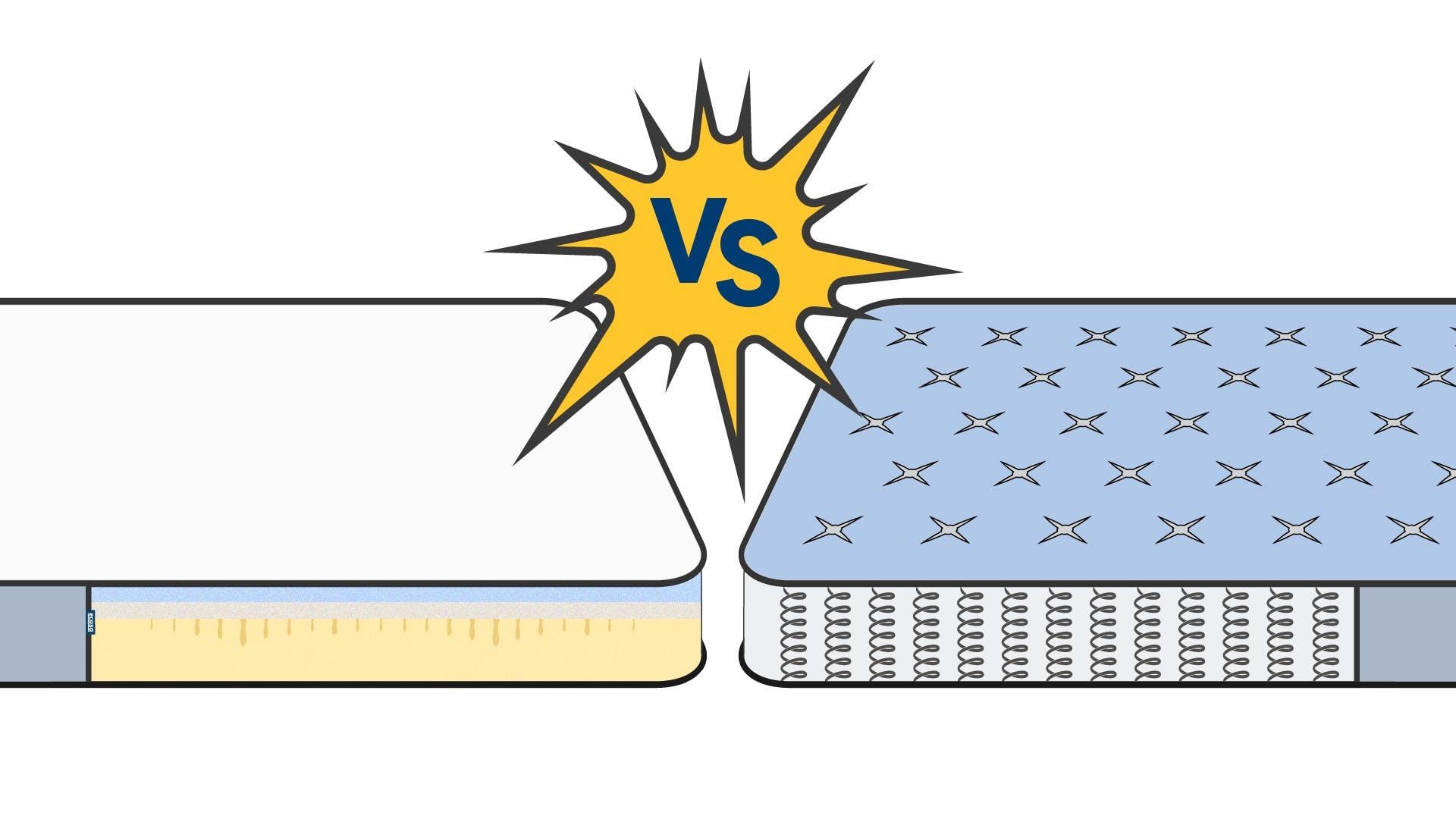 Lifespan of the Ecosa Memory Foam Mattress VS. Other Mattresses
